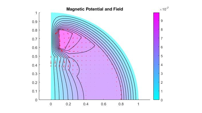 Magnetic Potential and Field in Two-Pole Electric Motor.