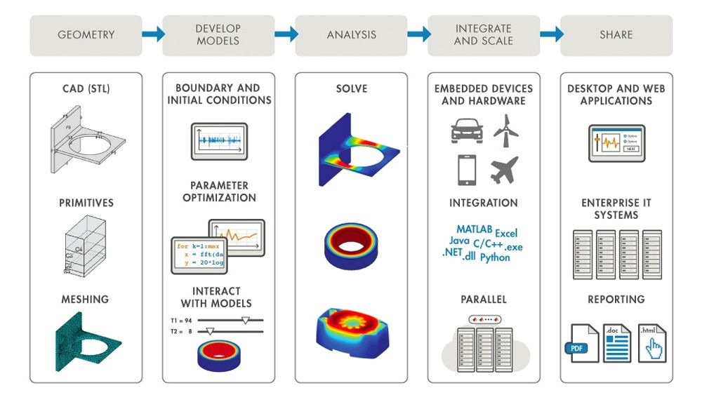 MATLAB helps automate and integrate FEA workflows.