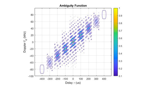 Plot of the ambiguity function for an LFM waveform with a y axis of Doppler frequency and an x axis of delay in time.