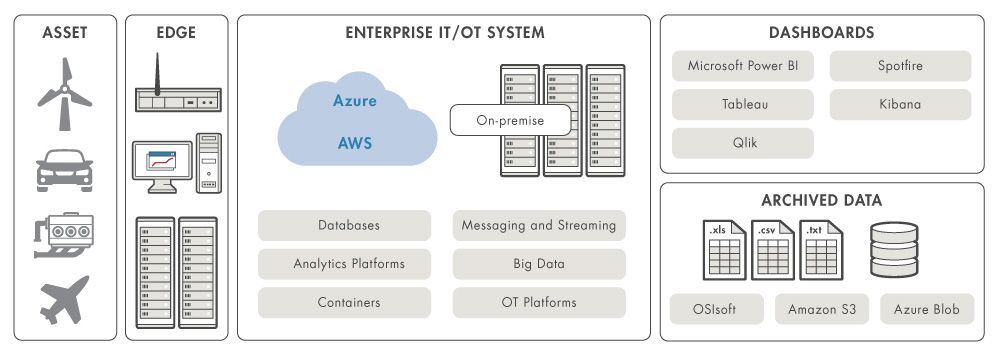 Components of a deployed predictive maintenance system