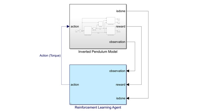 Reinforcement Learning Toolbox - MATLAB