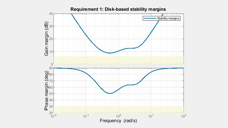 Disk margins provide a fuller picture of robust stability than classical gain and phase margins.