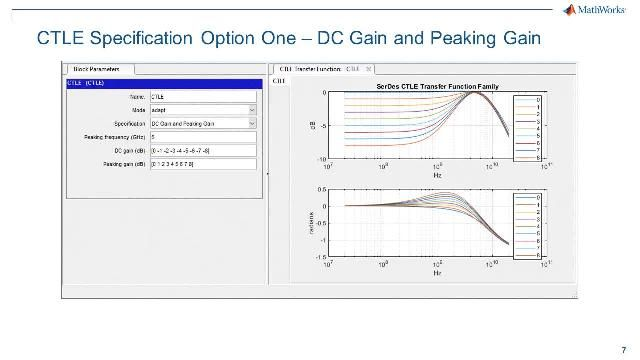 Take transfer function data representing the frequency response of a continuous time linear equalizer, or CTLE, and transform it into a gain-pole-zero, or GPZ, matrix that can be used in the SerDes Toolbox CTLE block for statistical analysis and time