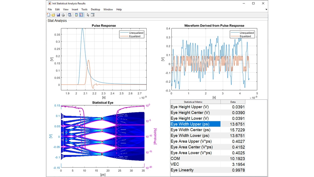 Statistical analysis of PAM4 SerDes system.