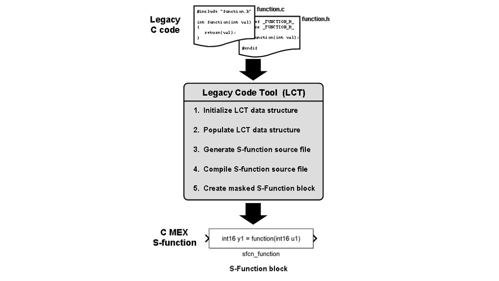 Integrating legacy code with the Legacy Code Tool.
