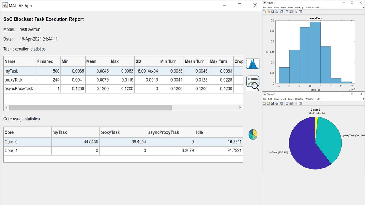 Perform statistical analysis of task execution times.