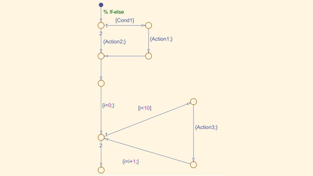 Stateflow Matlab Simulink