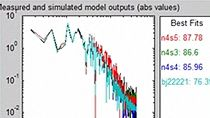 Determine optimal model order and estimate state-space models. Estimate ARX, ARMAX, Box-Jenkins, and Output-Error polynomial models.