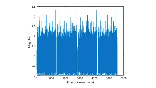 Generate DMG, S1G, VHT, HT-mixed & non-HT waveformsGenerating DMG, S1G, VHT, HT-mixed, and non-HT waveforms.