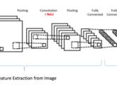 CNN classifier using 1D, 2D and 3D feature vectors - File
