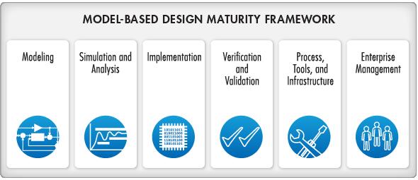model based design maturity framework