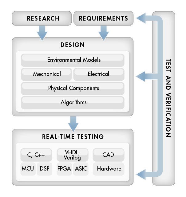 Model Based Design Embedded Systems Consulting Services Matlab Simulink