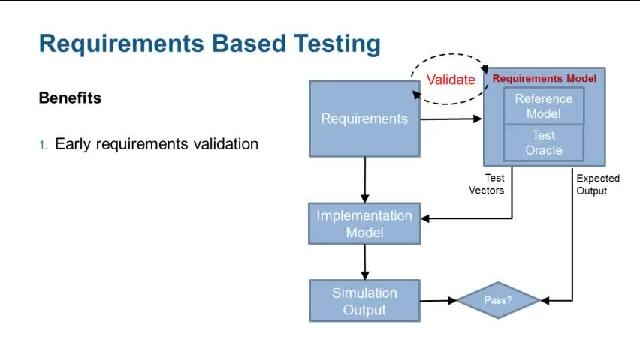 Generate test cases from models of system requirements using Simulink Design Verifier.
