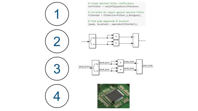 HDL Coder Self-Guided Tutorial