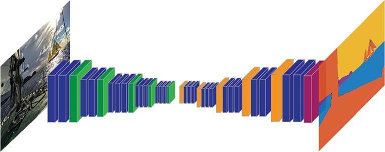 Semantic Segmentation - CNN performing image-related functions