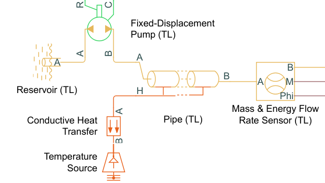 Tutorial: Model a Thermal Liquid Pipeline