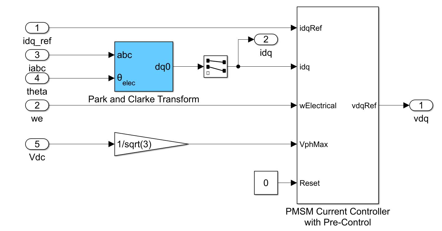 Model of PMSM current controller implemented with Park and Clarke transform.