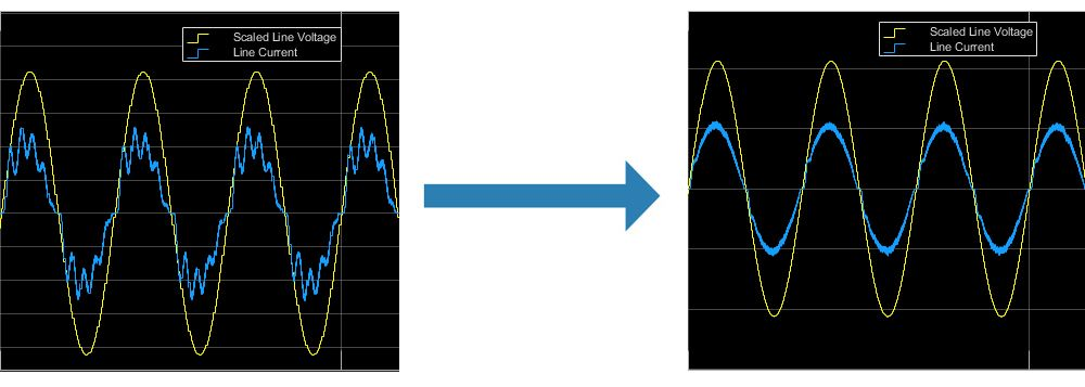 Harmonic distortion in line current (blue) and after power factor correction (yellow).