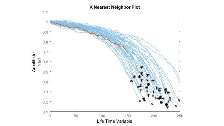 Remaining Useful Life Estimation of a Jet Engine Using Similarity Methods