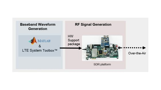 LTE Transmitter Using Zynq-Based Software-Defined Radio (SDR)