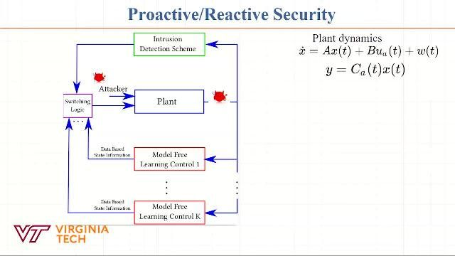 A proactive defense control mechanism for maximizing system unpredictability by dynamic stochastic switching of attack surfaces while optimally controlling the system using a Q-learning framework.