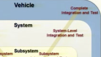 The introduction of Model-Based Design provides several opportunities and challenges when the development of embedded software crosses the OEM/supplier interface. Traditional development processes tend to be serial, have well-defined handoff points,
