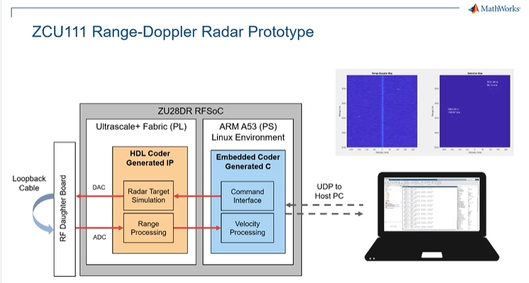 Use SoC Blockset to automate the process of C and HDL code generation from Simulink models, and to automatically deploy the range-Doppler radar algorithm to a Xilinx ZCU111 development kit.