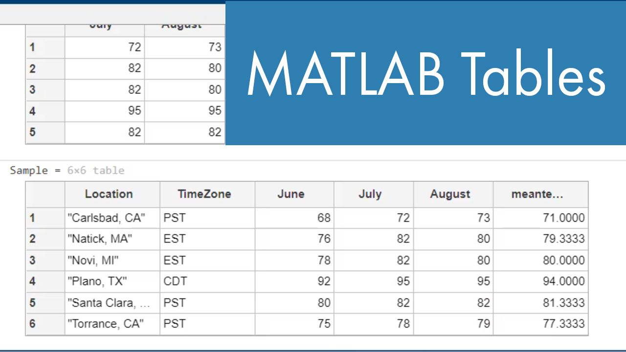 Learn about tables in MATLAB and how to use them.