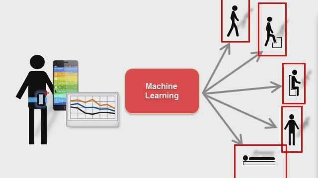 Машинное обучение применяется во многих областях науки и техники. Среди них - медицинская диагностика, распознавание речи и рукописного текста, автоматизированные торговые системы, рекомендации к просмотру видео, методы принятия важных бизнес-решений.