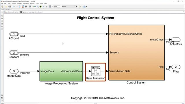 Hear details about theSimulink model that needs to be used for the competition
