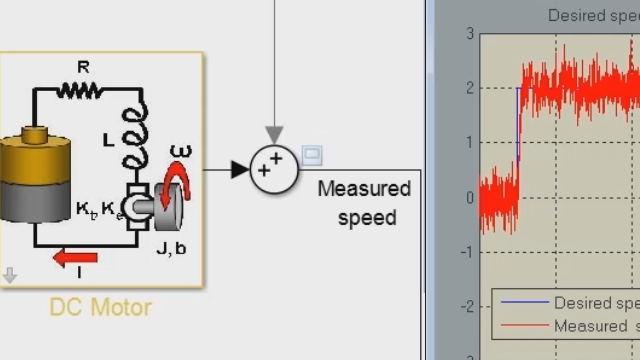 Design a PID controller for a DC motor modeled in Simulink . Create a closed-loop system by using the PID Controller block, then tune the gains of PID Controller block using the PID Tuner.