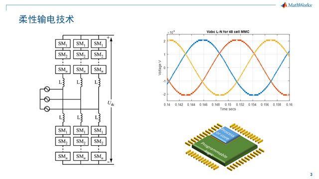 柔性输电技术中电力电子产品扮演主角,在其开发过程中工程师面临诸多挑战,从大规模电力电子器件的仿真,到复杂控制算法的实现以及测试。本讲以柔性输电技术为例,为您介绍建模、仿真和代码生成技术。