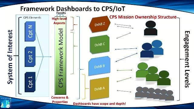 Cyber-physical systems framework developed by NIST aims to support the development of freely composable Internet of Things systems in an integrated development, monitoring, and assessment environment.