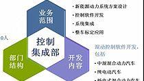 捷能公司具有多年使用MathWorks工具进行开发的经验,目前正在进行基于模型开发的流程和能力建设。演讲主要包括以下三部分。 捷能公司及控制集成部介绍; 流程及能力规划; 基于模型的开发与MathWorks工具应用。