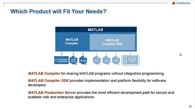 Explore numerous options for documenting, packaging, and deploying your MATLAB work to your desktop, online, and client/server applications.