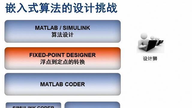 介绍如何从MATLAB/Simulink模型自动生成面向嵌入式处理器的C代码。