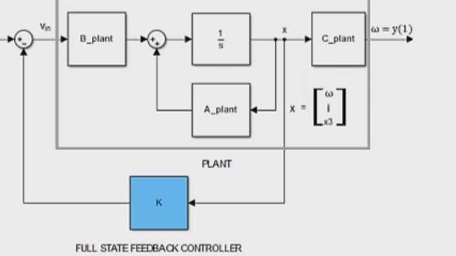 Design a full-state feedback controller using pole placement with Control System Toolbox.