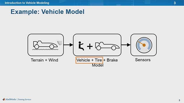 An overview of vehicle modeling including  how to model vehicle bodies, tires, brakes, and how to incorporate wind and  terrain effects. This training is applicable for both combustion and electric  engine student competition teams.