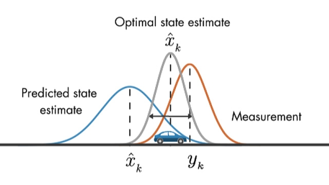 Learn how Kalman filters work. Kalman filters combine two sources of information, the predicted states and noisy measurements, to produce optimal, unbiased state estimates.