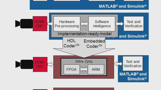 Prototype a hardware-software implementation of an automated driving application using the Computer Vision Toolbox Support Package for Xilinx Zynq-Based Hardware.