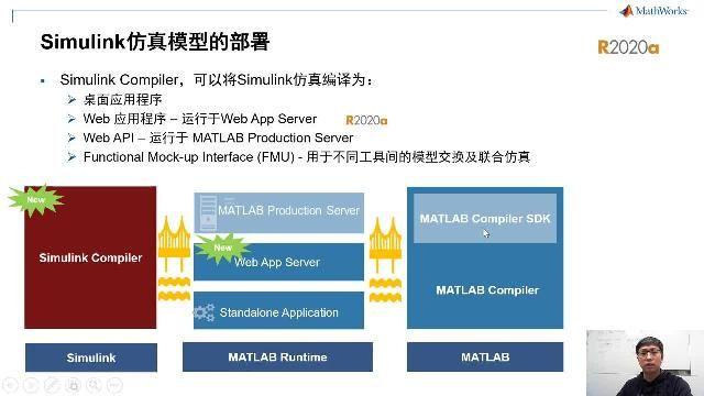 MATLAB在R2020a的版本中增加了Web App Server和Simulink Compiler Toolbox。Web App Server支持MATLAB应用的Web部署,其推出使得MATLA和Simulink的部署功能变得完善。Simulink Compiler Toolbox支持Simulink模型的编译和部署。